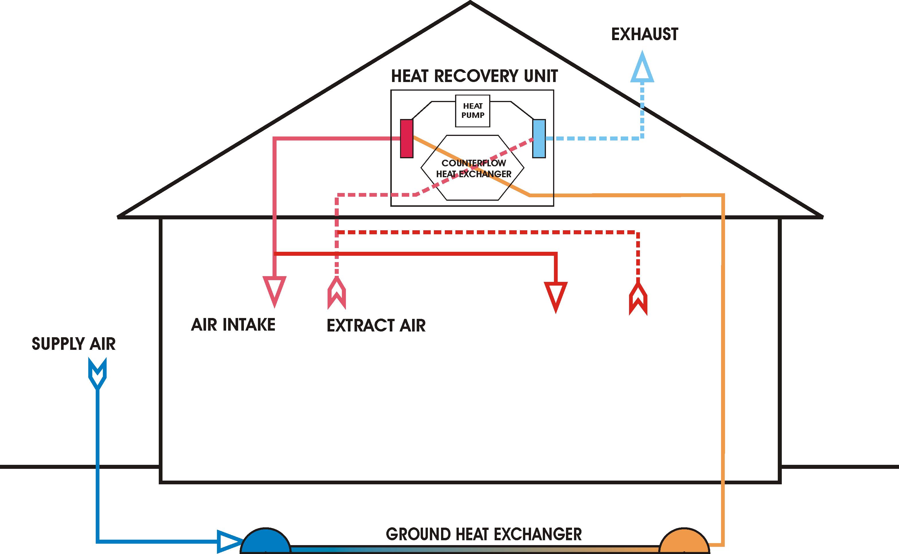 ventilation_unit_with_heat_pump__ground_heat_exchanger
